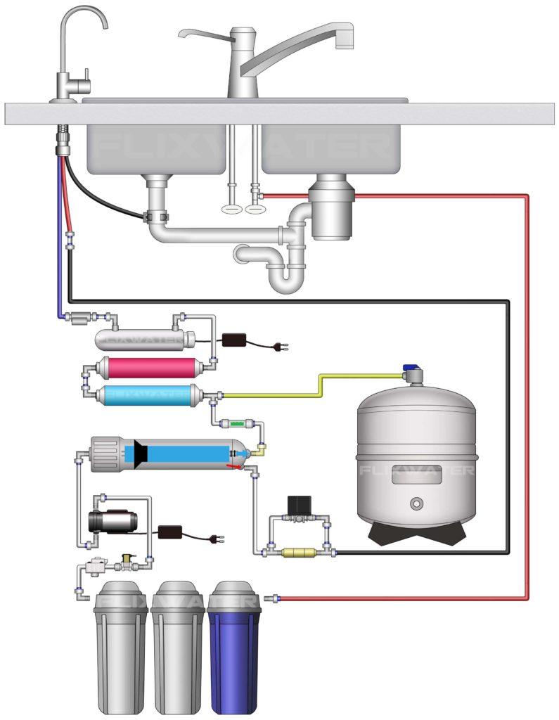 reverse osmosis plumbing diagram